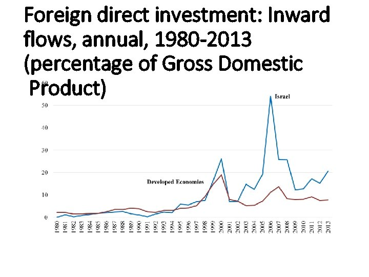 Foreign direct investment: Inward flows, annual, 1980 -2013 (percentage of Gross Domestic Product)