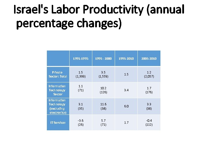 Israel's Labor Productivity (annual percentage changes) 1991 -1995 1996 - 2000 1996 -2010 2006