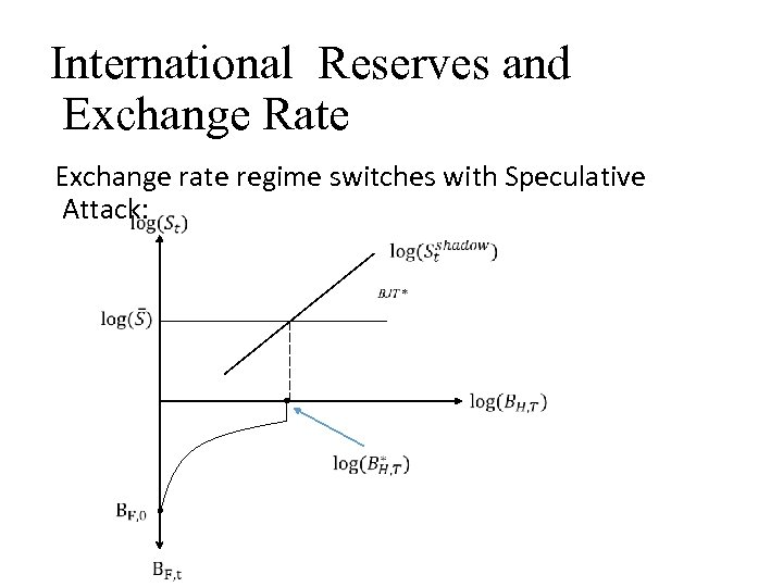 International Reserves and Exchange Rate Exchange rate regime switches with Speculative Attack: