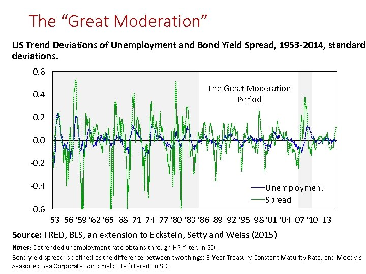 """The """"Great Moderation"""" US Trend Deviations of Unemployment and Bond Yield Spread, 1953 -2014,"""