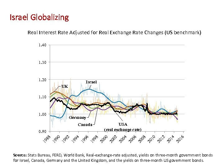 Israel Globalizing Real Interest Rate Adjusted for Real Exchange Rate Changes (US benchmark) 1.