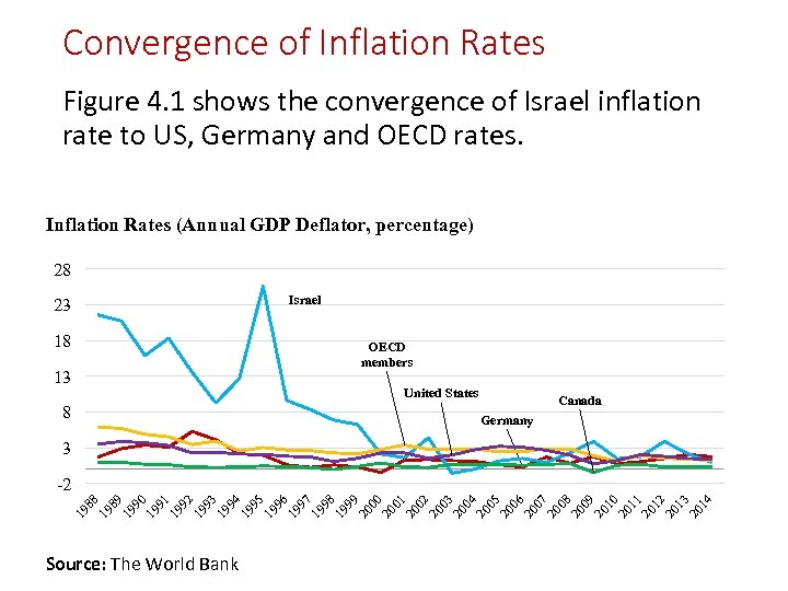 Convergence of Inflation Rates Figure 4. 1 shows the convergence of Israel inflation rate