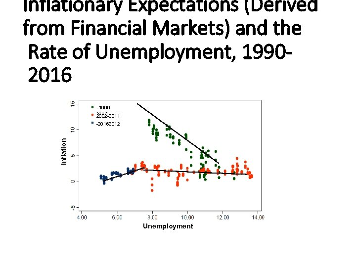 Inflationary Expectations (Derived from Financial Markets) and the Rate of Unemployment, 19902016 -1990 2001