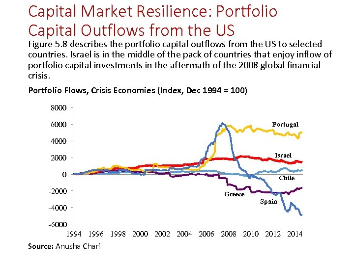 Capital Market Resilience: Portfolio Capital Outflows from the US Figure 5. 8 describes the