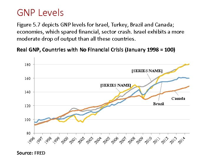 GNP Levels Figure 5. 7 depicts GNP levels for Israel, Turkey, Brazil and Canada;