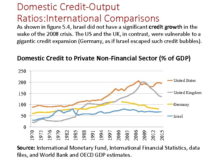 Domestic Credit-Output Ratios: International Comparisons As shown in figure 5. 4, Israel did not