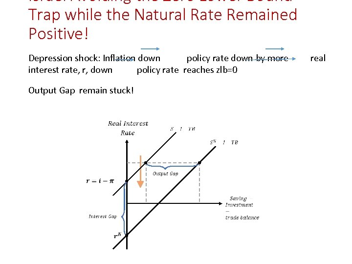 Israel Avoiding the Zero Lower Bound Trap while the Natural Rate Remained Positive! Depression
