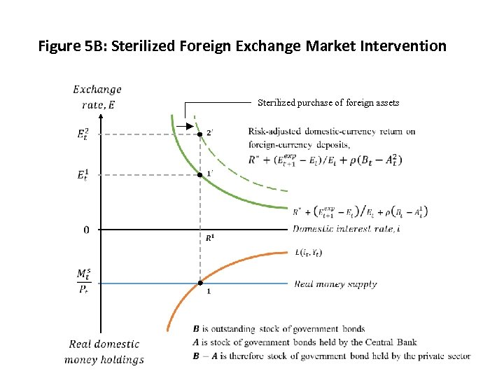 Figure 5 B: Sterilized Foreign Exchange Market Intervention Sterilized purchase of foreign assets