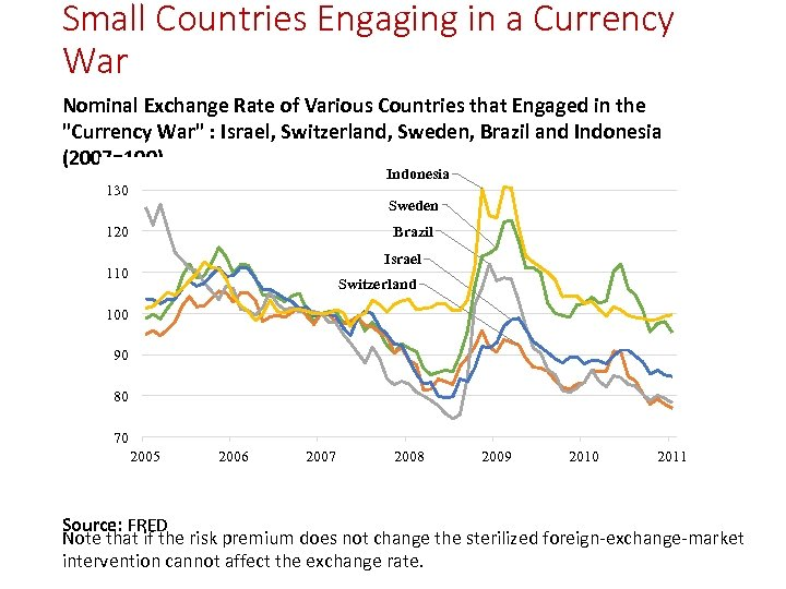 Small Countries Engaging in a Currency War Nominal Exchange Rate of Various Countries that