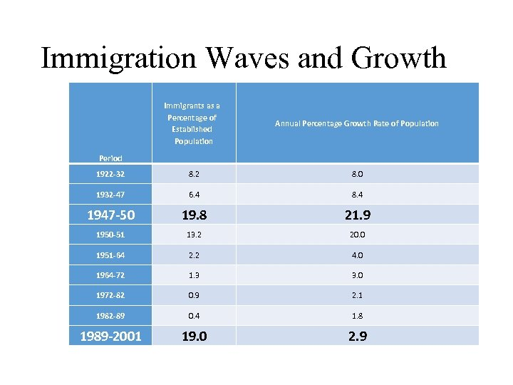 Immigration Waves and Growth Immigrants as a Percentage of Established Population Annual Percentage Growth