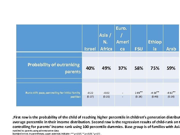 Euro. Asia / / N. Ameri Israel Africa ca Probability of outranking parents Rank