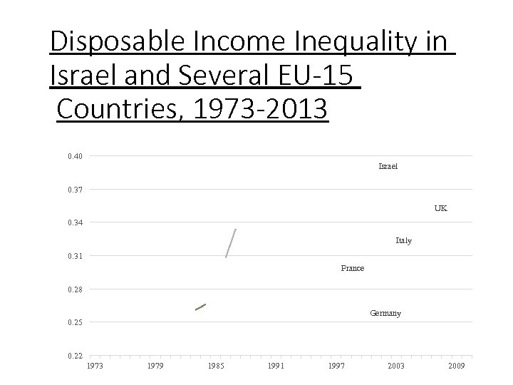 Disposable Income Inequality in Israel and Several EU-15 Countries, 1973 -2013 0. 40 Israel