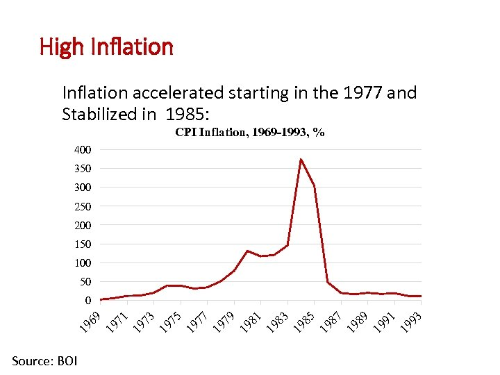 High Inflation accelerated starting in the 1977 and Stabilized in 1985: CPI Inflation, 1969