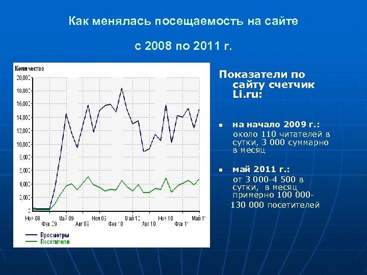 Как менялась посещаемость на сайте с 2008 по 2011 г. Показатели по сайту счетчик