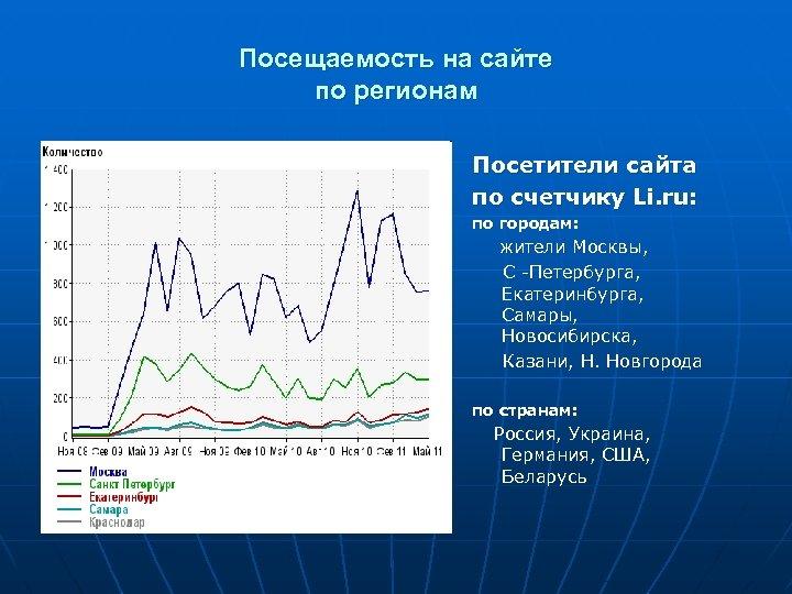 Посещаемость на сайте по регионам Посетители сайта по счетчику Li. ru: по городам: жители