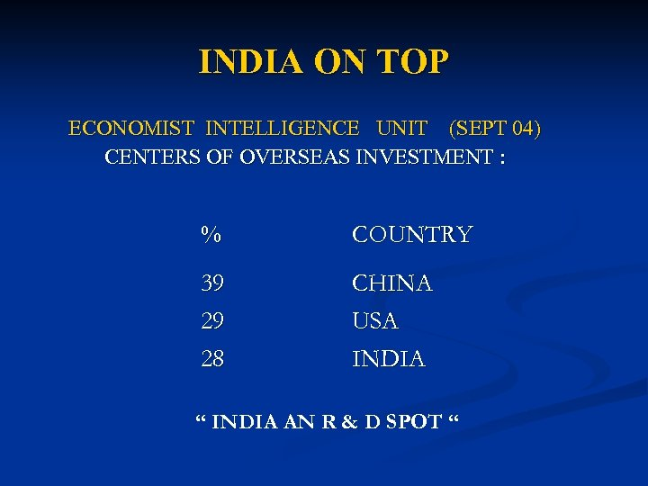 INDIA ON TOP ECONOMIST INTELLIGENCE UNIT (SEPT 04) CENTERS OF OVERSEAS INVESTMENT : %