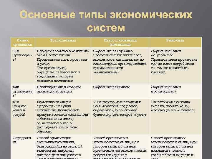 Основные типы экономических систем Линии сравнения Традиционная Централизованная (командная) Рыночная Что производит ь? Продукты