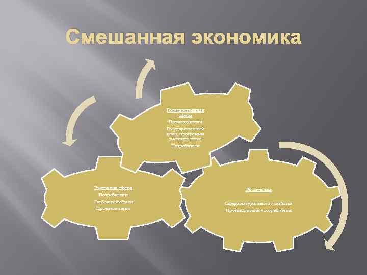 Смешанная экономика Государственная сфера Производители Государственный план, программы распределение Потребители Рыночная сфера Потребители Свободный