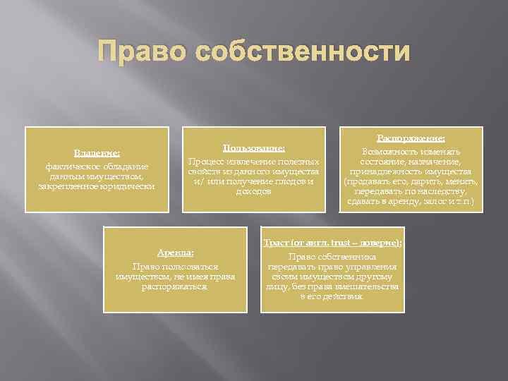 Право собственности Владение: фактическое обладание данным имуществом, закрепленное юридически Пользование: Процесс извлечение полезных свойств