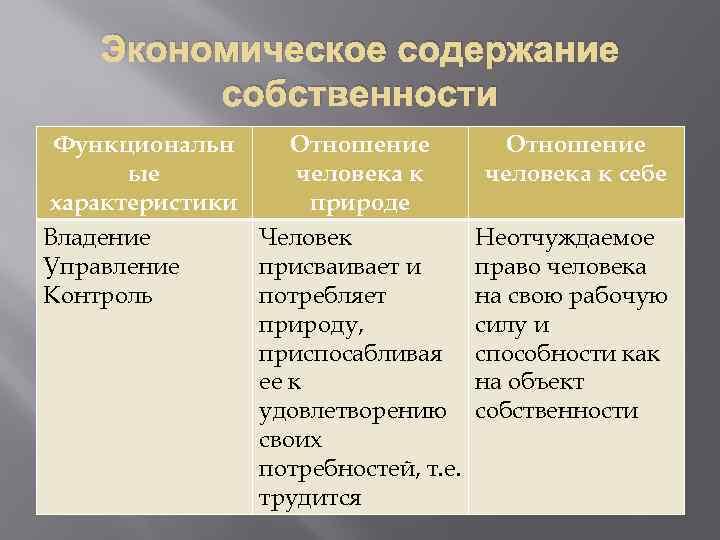Экономическое содержание собственности Функциональн Отношение ые человека к характеристики природе Владение Человек Управление присваивает