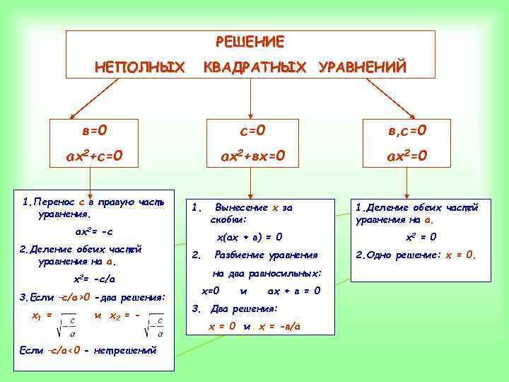 РЕШЕНИЕ НЕПОЛНЫХ КВАДРАТНЫХ УРАВНЕНИЙ в=0 с=0 в, с=0 ах2+вх=0 ах2=0 1. Перенос с в