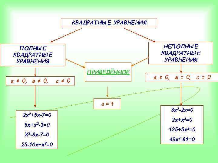 КВАДРАТНЫЕ УРАВНЕНИЯ НЕПОЛНЫЕ КВАДРАТНЫЕ УРАВНЕНИЯ ПРИВЕДЁННОЕ а ≠ 0, в ≠ 0, с ≠