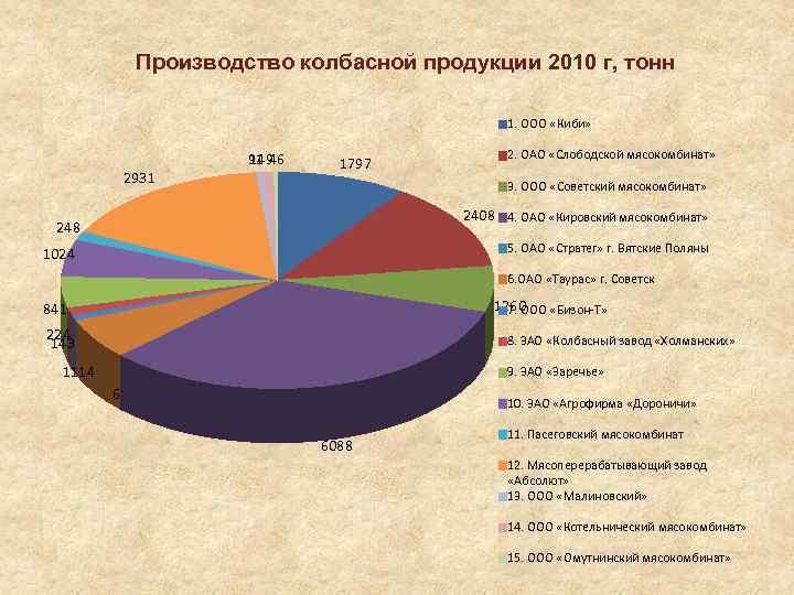 Производство колбасной продукции 2010 г, тонн 1. ООО «Киби» 2931 91 46 149 1797