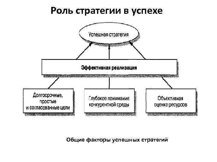 Роль стратегии в успехе Общие факторы успешных стратегий