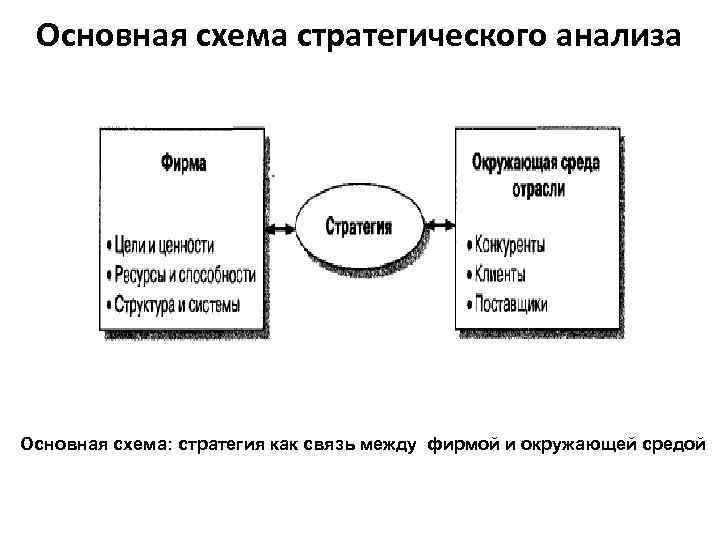 Основная схема стратегического анализа Основная схема: стратегия как связь между фирмой и окружающей средой