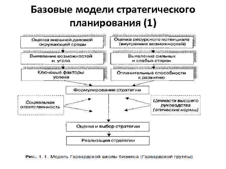 Базовые модели стратегического планирования (1)