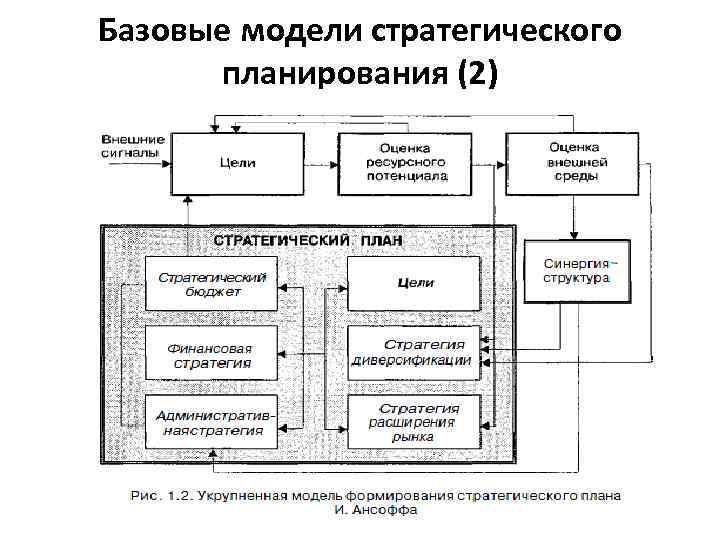Базовые модели стратегического планирования (2)