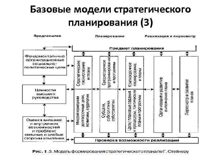 Базовые модели стратегического планирования (3)