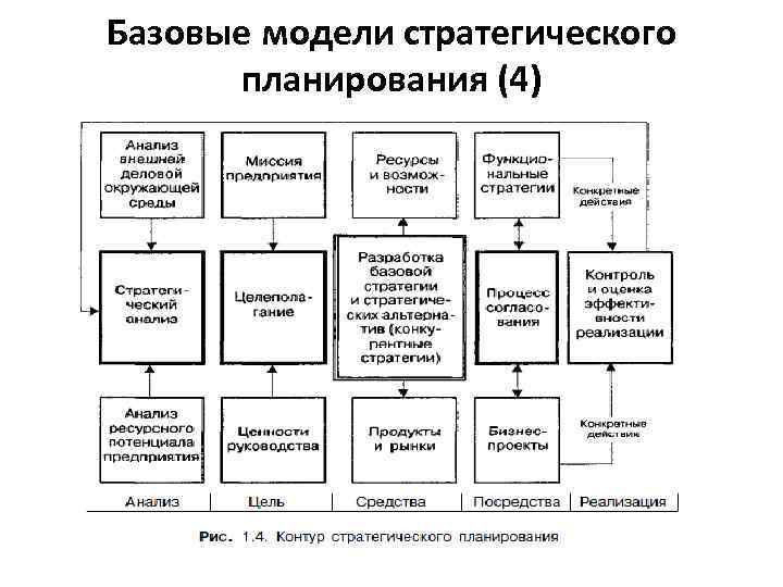 Базовые модели стратегического планирования (4)