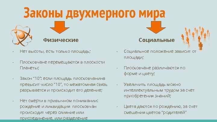 Законы двухмерного мира Физические Социальные - Нет высоты, есть только площадь; - - Плосковчане
