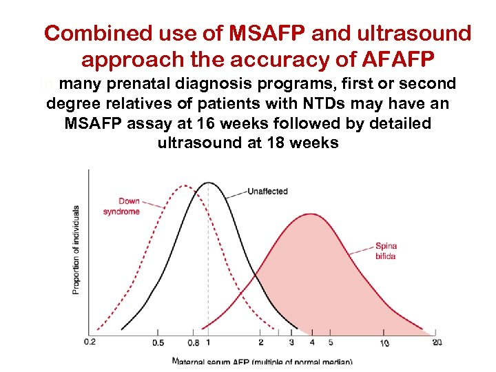 Combined use of MSAFP and ultrasound approach the accuracy of AFAFP In many prenatal