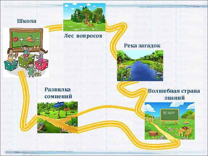 Школа Лес вопросов Река загадок Развилка сомнений Волшебная страна знаний