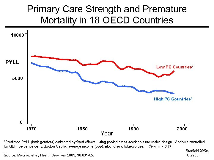 Primary Care Strength and Premature Mortality in 18 OECD Countries 10000 PYLL Low PC