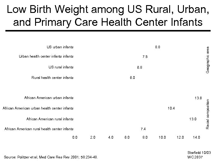 Low Birth Weight among US Rural, Urban, and Primary Care Health Center Infants 8.