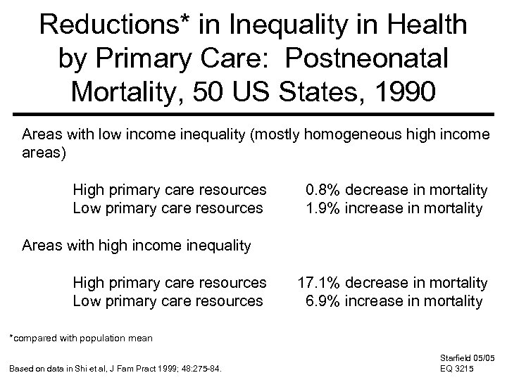 Reductions* in Inequality in Health by Primary Care: Postneonatal Mortality, 50 US States, 1990