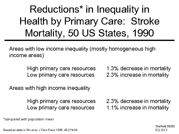 Reductions* in Inequality in Health by Primary Care: Stroke Mortality, 50 US States, 1990