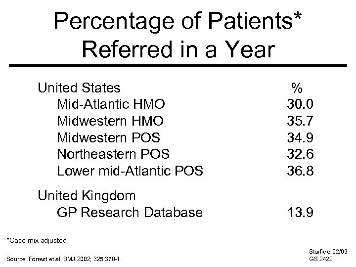 Percentage of Patients* Referred in a Year United States Mid-Atlantic HMO Midwestern POS Northeastern
