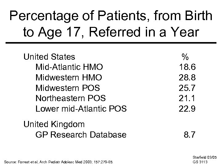 Percentage of Patients, from Birth to Age 17, Referred in a Year United States
