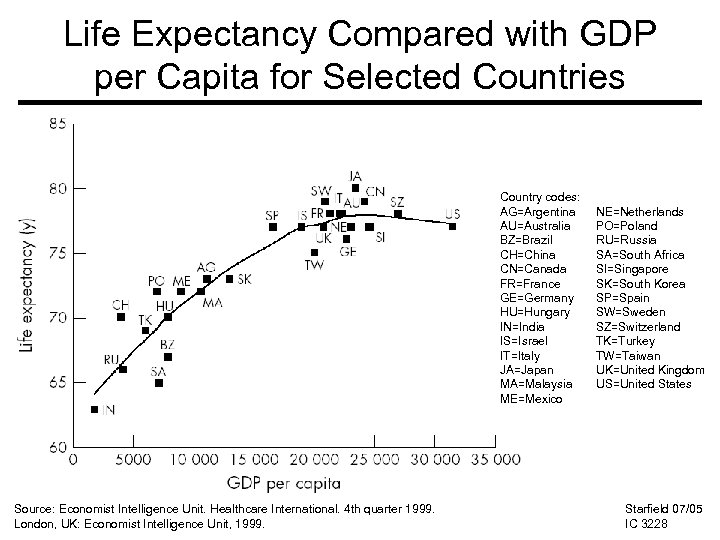 Life Expectancy Compared with GDP per Capita for Selected Countries Country codes: AG=Argentina AU=Australia