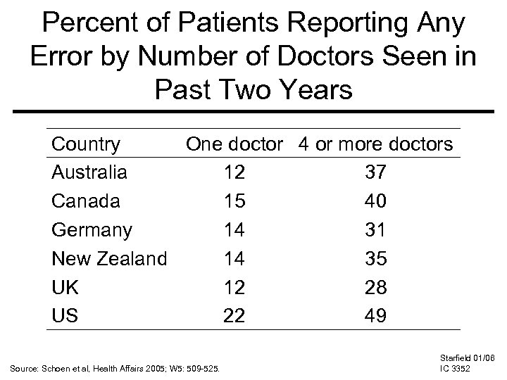 Percent of Patients Reporting Any Error by Number of Doctors Seen in Past Two