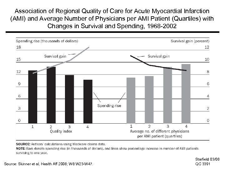 Association of Regional Quality of Care for Acute Myocardial Infarction (AMI) and Average Number