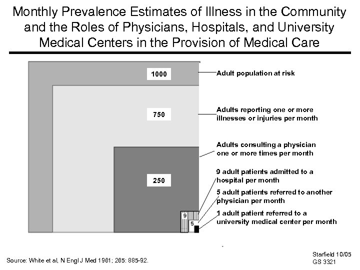 Monthly Prevalence Estimates of Illness in the Community and the Roles of Physicians, Hospitals,