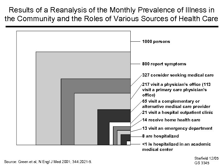 Results of a Reanalysis of the Monthly Prevalence of Illness in the Community and