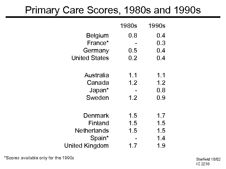 Primary Care Scores, 1980 s and 1990 s 1980 s 1990 s Belgium France*