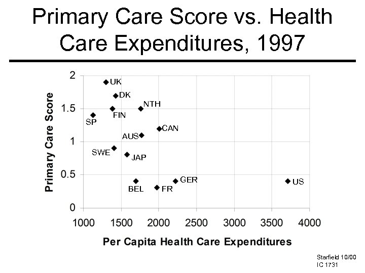 Primary Care Score vs. Health Care Expenditures, 1997 UK DK NTH SP FIN AUS