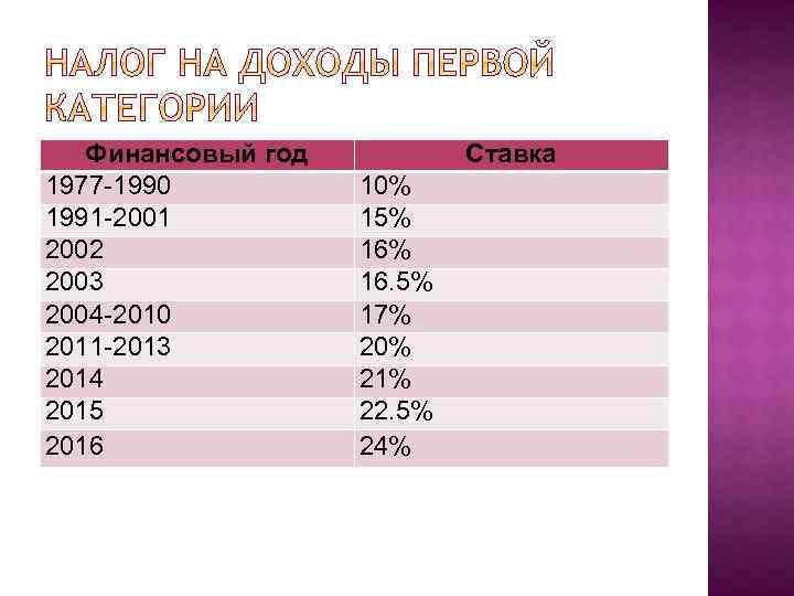 Финансовый год 1977 -1990 1991 -2001 2002 2003 2004 -2010 2011 -2013 2014 2015